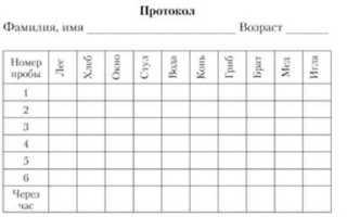 Диагностика памяти человека: Методики исследования и проверки