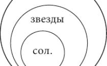 Дедуктивное умозаключение и индуктивное: примеры